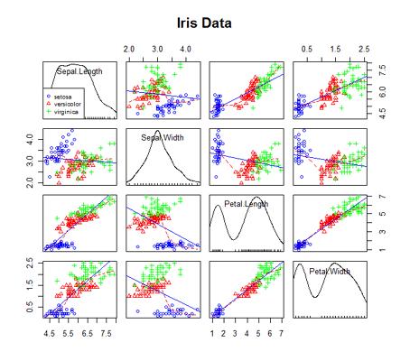 Quick-R: Advanced Graphs