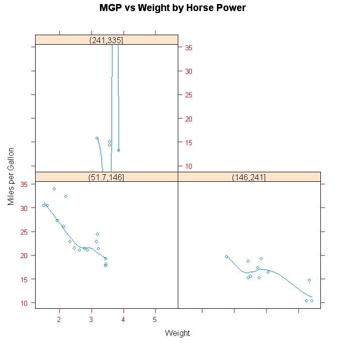 Quick-R: Lattice Graphs