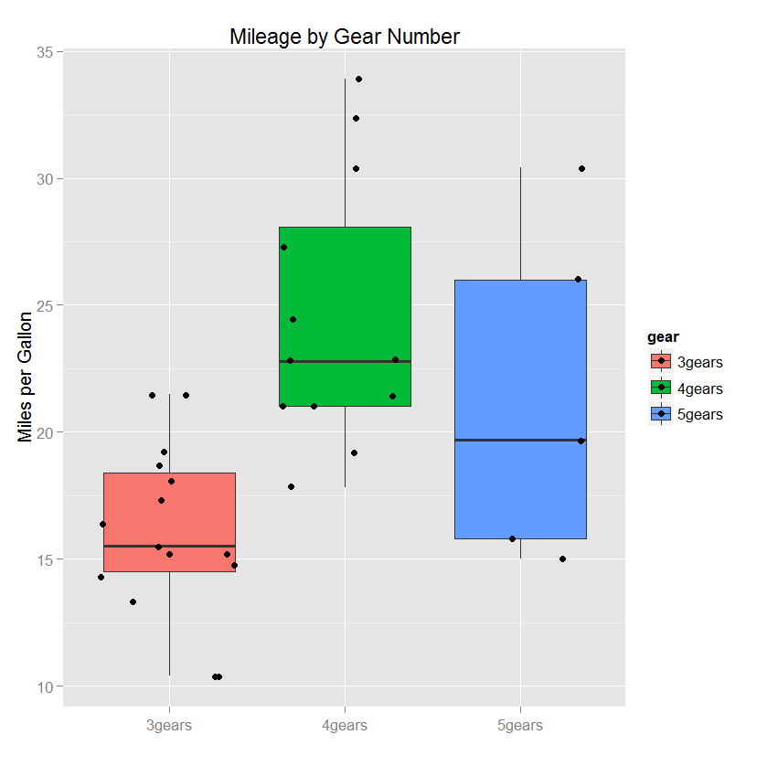 Quick-R: ggplot2 Graphs