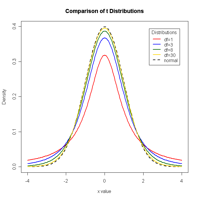 Quick-R: Probability Plots
