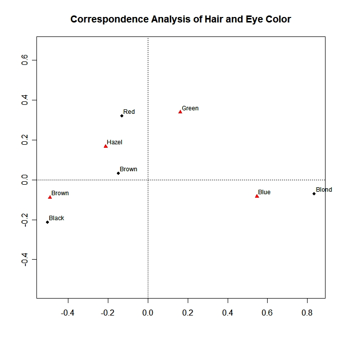Correspondence Analysis in R