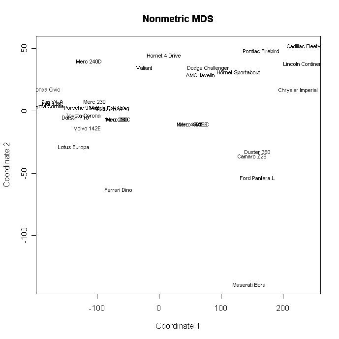 Quick-R: Multidimensional Scaling