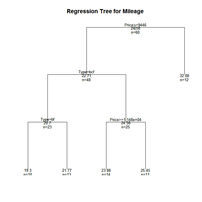 Quick-R: Tree-Based Models