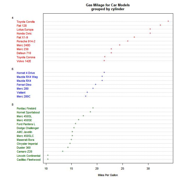 dot plot statistics