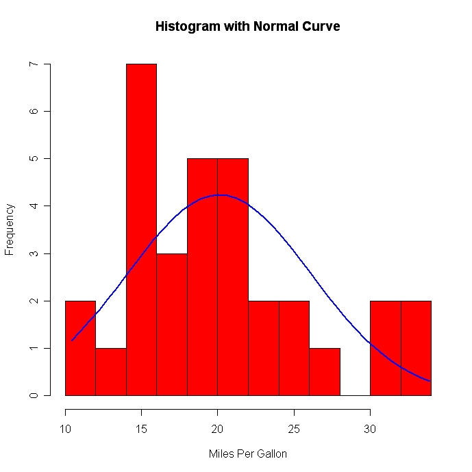 What is a frequency density histogram ?