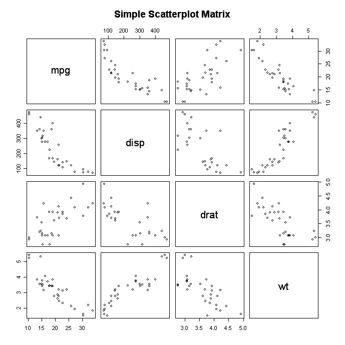 Quick-R: Scatterplots