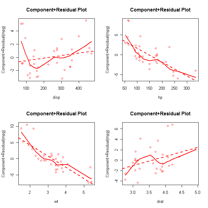 photo archive: residual plot linear regression