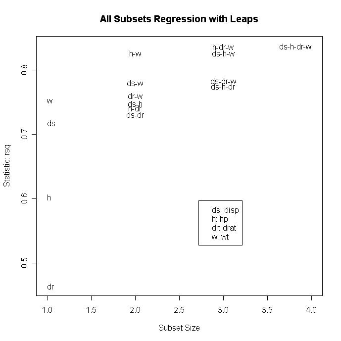 Quick-R: Multiple Regression