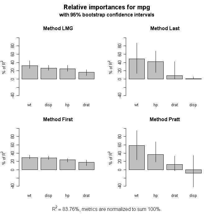 Quick-R: Multiple Regression