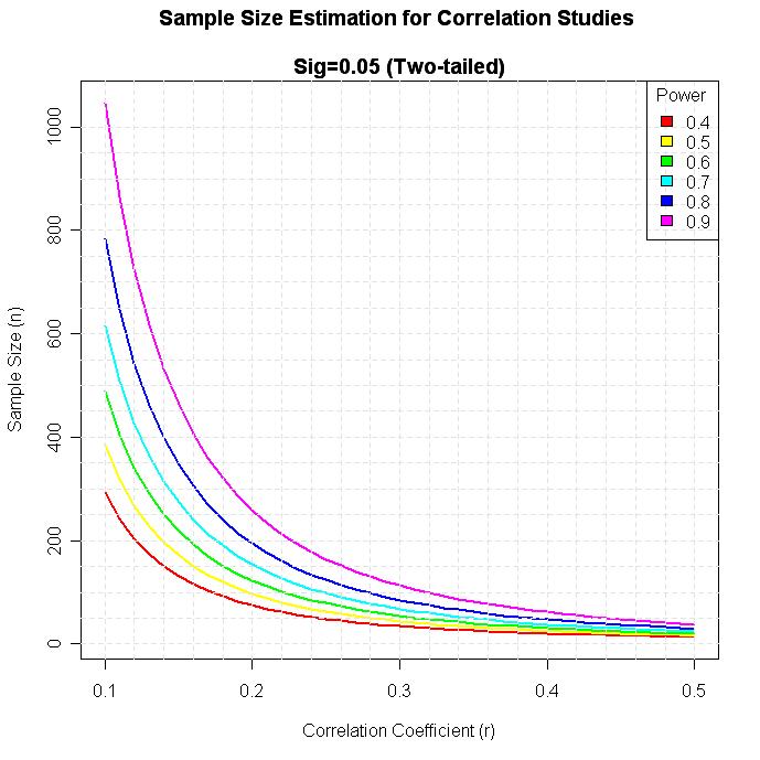 Quick-R: Power Analysis